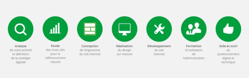 Déroulement de votre projet web création de votre site web avec befirst créations